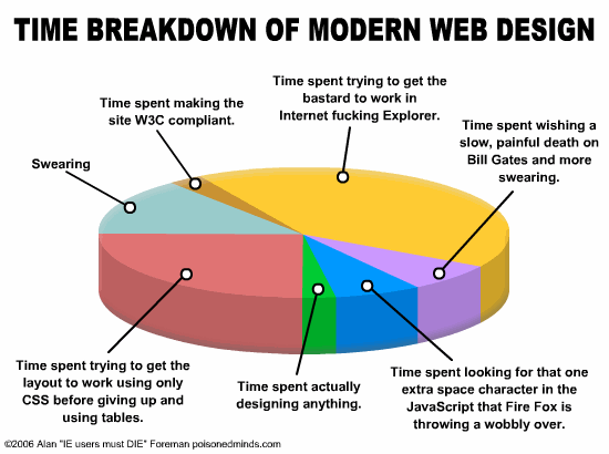 Breakdown-of-modern-web-design